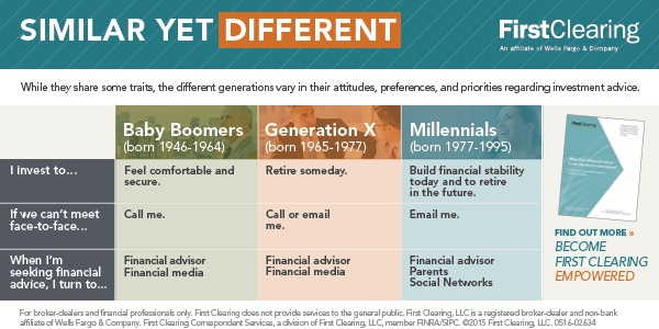 similarities and differences between the baby boomers and generation y