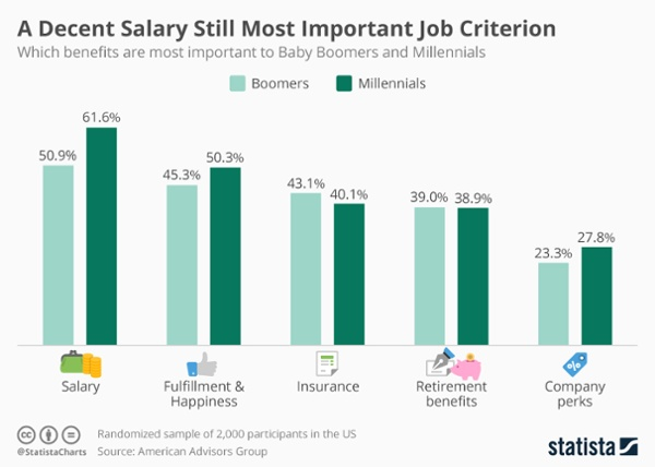 Millennials on workplace benefits