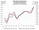 Weekly Economic Report