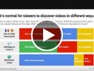 YouTube: Boost engagement with regular posts, CTAs