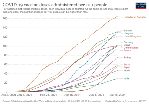 Tracking COVID-19 vaccines