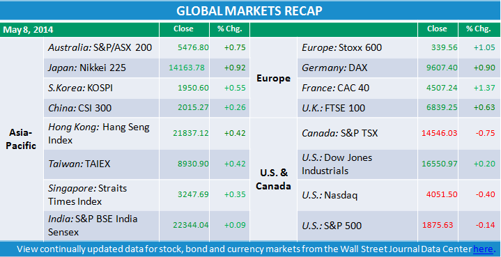 Download image to view market data.